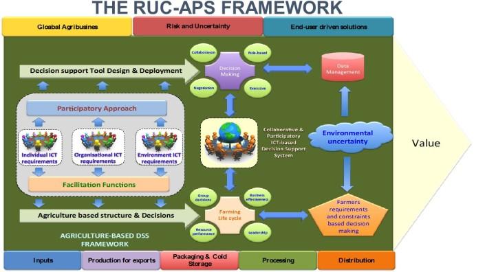 RUC-APS FRAMEWORK2