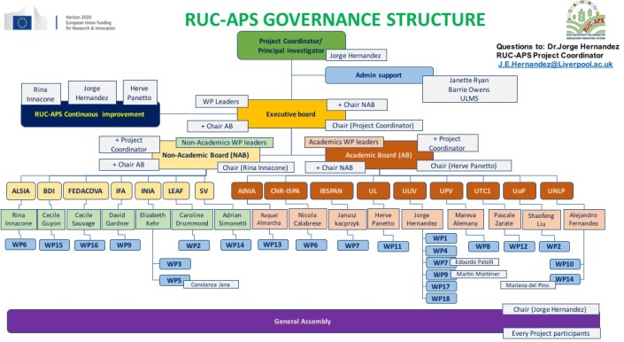 RUC-APS_GOVERNANCE